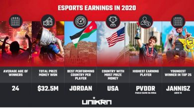 Photo of High 25 Highest Paid Gamers in 2020 So Far – European Gaming Business Information