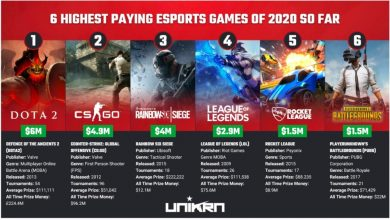 Photo of 6 Highest-Paying Esports Video games Of 2020 So Far – European Gaming Business Information